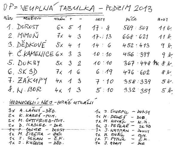 Výsledky_muži_podzim 2013